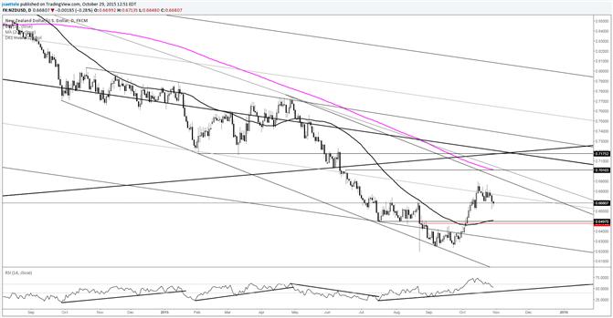 NZD/USD RSI Trendline is Worth a Look