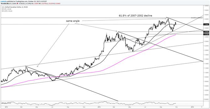 USD/CAD Angle May Disturb Uptrend