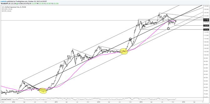USD/JPY Immediate Prospects Shrouded in Mystery