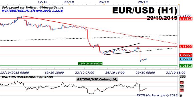 FXCM_:_Euro-Dollar_:_le_cours_de_l'EUR/USD_reste_baissier_avant_le_PIB_des_Etats-Unis