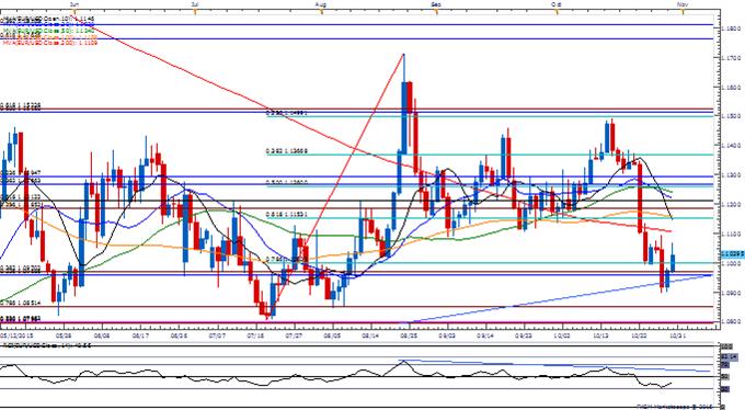 EUR/USD Pares Fed-Driven Decline; Retail FX Flips Back to Net-Short