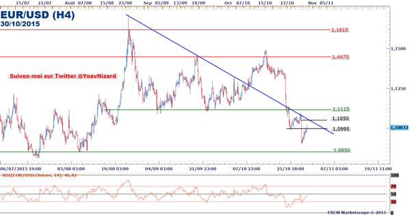 FXCM_-_EUR/USD_:_Rebond_technique_avant_l'inflation_en_Zone_Euro