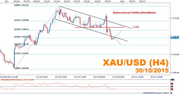 FXCM - XAU/USD : L'once d'or toujours sous pression après la Réserve Fédérale