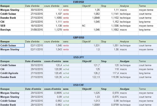 Comment trader sur les options binaires