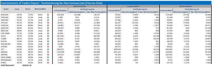 COT-Übersicht: Spekulative Marktteilnehmer setzen wieder verstärkt auf den Dollar, US-Indizes & auf einen schwächelnden Euro