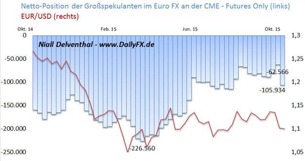 """EUR/USD: Finanzinvestoren setzen seit EZB-Entscheid wieder deutlich auf Euro-Schwäche - Größenordnung der """"Wette"""" 14,57 Mrd. USD"""