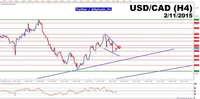 FXCM - USD/CAD: Une reprise haussière imminente est possible.