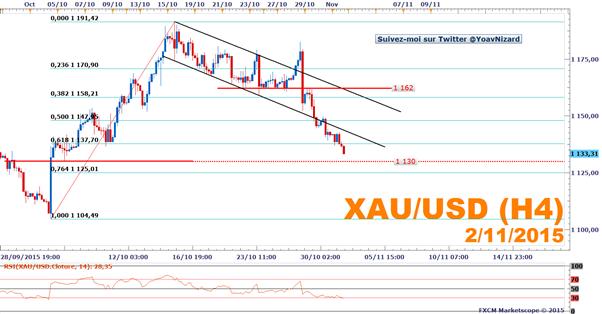 FXCM - XAU/USD : L'once d'or accentue ses pertes après l'indice ISM manufacturier américain