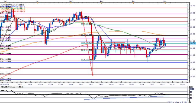 USD/JPY Rebound Eyes Range-Resistance Ahead of BoJ Minutes