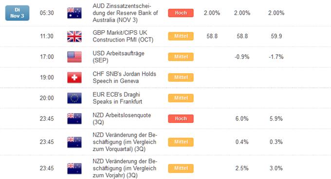 Kurzer Marktüberblick 04.11.2015