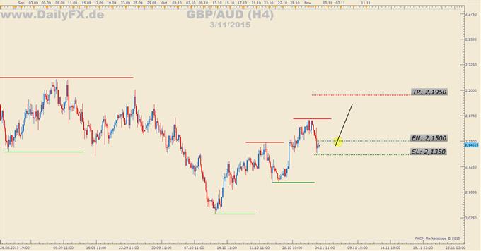 Trading Setup: Long GBP/AUD