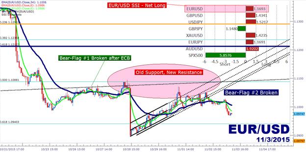 Euro vor Draghi (wieder) schwächer