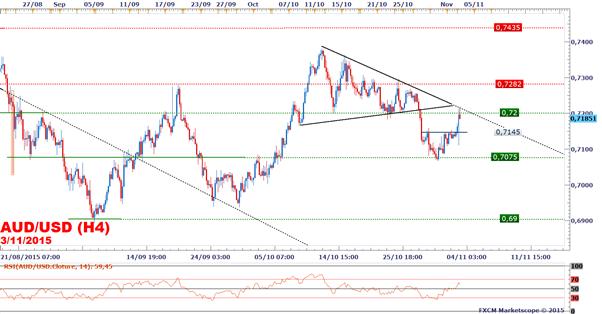 FXCM - AUD/USD : Le dollar australien soutenu après le statu quo de la RBA