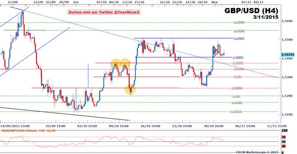 FXCM - GBP/USD : Le cours se replie après les indices manufacturiers