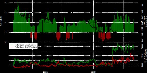 SSI FXCM : Le positionnement des traders sur la paire AUD/USD au mardi 3 novembre 2015