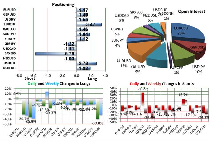 SSI FXCM : Le positionnement des traders sur les paires de devises majeures au mardi 3 novembre 2015