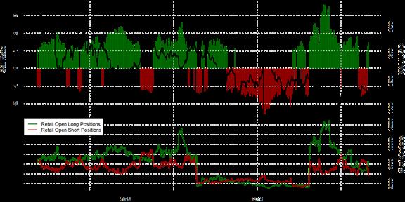 SSI FXCM : Le positionnement des traders sur l'once d'or au mardi 3 novembre 2015