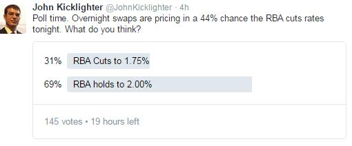 Trader sind skeptisch, dass RBA Zinssätze senken wird - wie wird der AUD/USD reagieren?