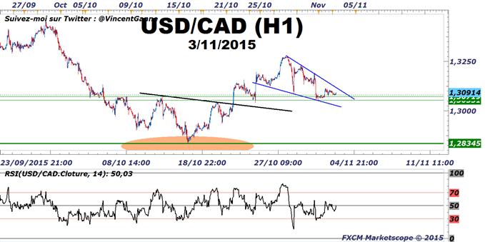 USD/CAD &USDCHF : Achat swing trading