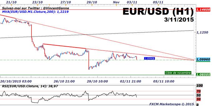 Euro-Dollar : Le cours de l'euro-dollar en risque de baisse sous 1.0990$