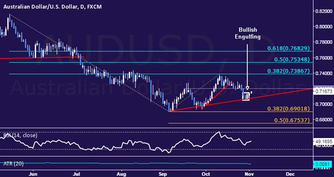 AUD/USD Technical Analysis: Upside Correction Hinted Ahead
