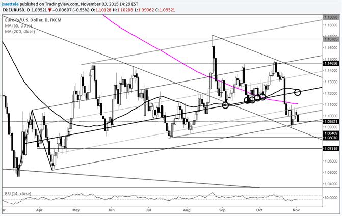 EUR/USD beginnt den November bei kritischer Kanal-Unterstützung