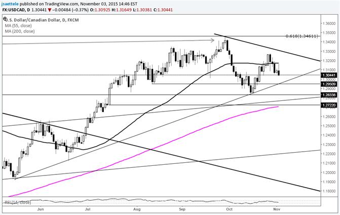 USD/CAD Rolls Over; Monitor for Trendline Break
