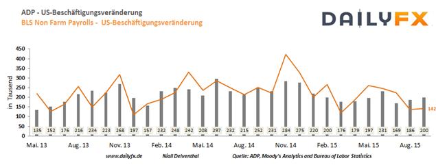 """EUR/USD: """"NFP-Vorboten"""" ADP-Arbeitsmarktbericht & ISM Dienstleistungsindex rücken heran"""