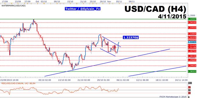 USD/CAD: Un breakout haussier intéressant pour viser un retour sur 1.3237$