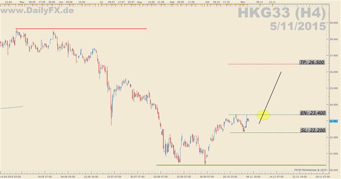 Trading Setup: Long HKG33