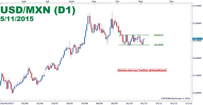 Avis Yoav Nizard USD/MXN 05.11.15