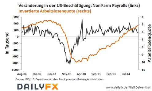 EUR/USD: Was wird nach dem US-Arbeitsmarkt kommende Woche interessieren?