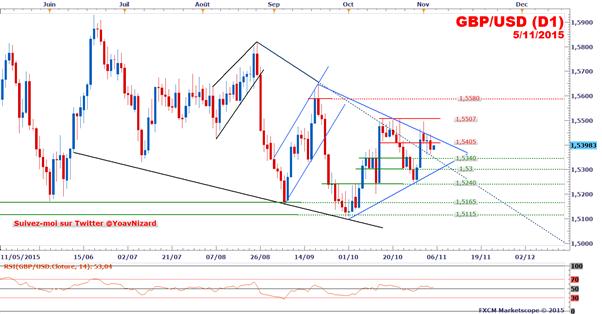GBP/USD_:_Le_taux_de_change_consolide_en_amont_de_la_Banque_d'Angleterre