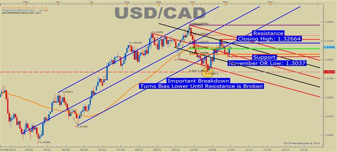 USD/CAD Technical Analysis: Key Breakdown Keeps Focus Lower