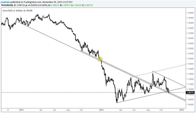 EUR/USD vor den NFPs bei langfristiger Abwärtstrendlinie