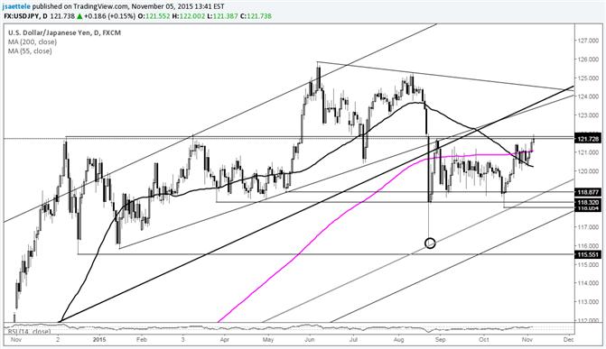 USD/JPY Breakout; Under 120 Negates