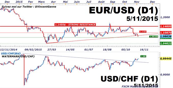 Euro-Dollar_:_Le_taux_USD/CHF_précurseur_du_taux_EUR/USD