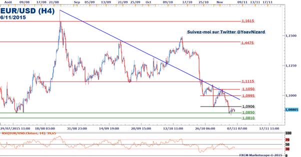 EUR/USD : Rebond technique avant le rapport NFP