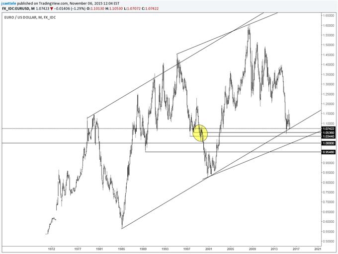 GBP/USD - No Material Support Until below April Low