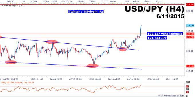 USD/JPY: Le taux de change est bullish !