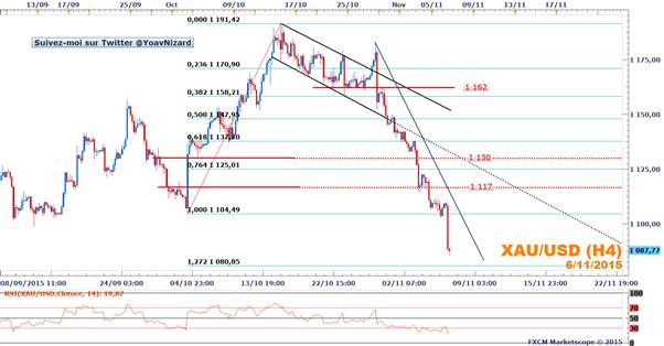 XAU/USD_:_Le_métal_jaune_dans_le_rouge_après_le_rapport_NFP