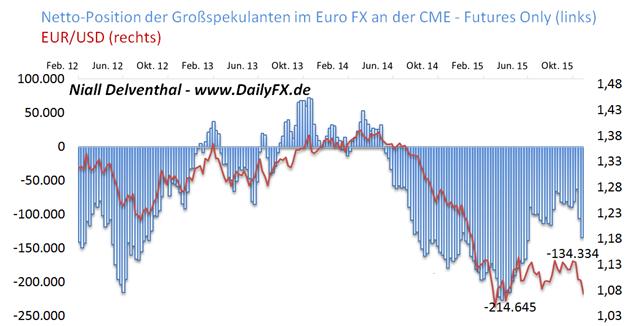 EUR/USD: Finanzinvestoren setzen an der CME mit rund 18 Mrd. USD auf fallenden EUR/USD