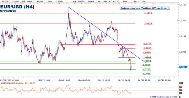 EUR/USD : Le cours accentue sa baisse après le rapport NFP