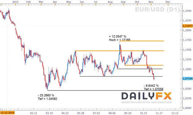 EUR/USD:  Verschnaufpause nach der Rutsche