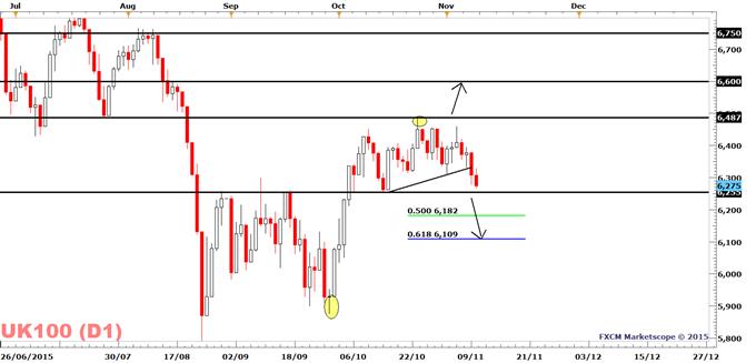 FTSE 100: Commodity Slide Pressures the FTSE 100