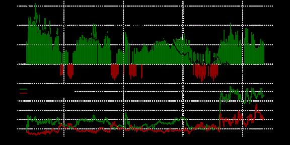 SSI FXCM : Le positionnement des traders sur la paire AUD/USD au mardi 10 novembre 2015