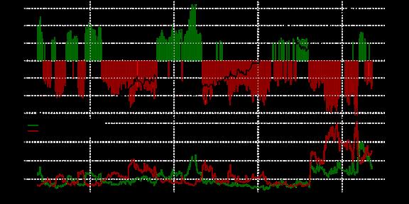 SSI FXCM : Le positionnement des traders sur la paire USD/CAD au mardi 10 novembre 2015