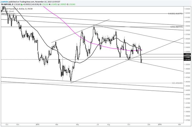 GBP/USD Consolidates Following Break