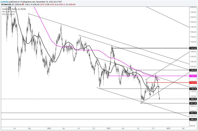 Untere Kanal-Linie von Gold könnte interessant sein