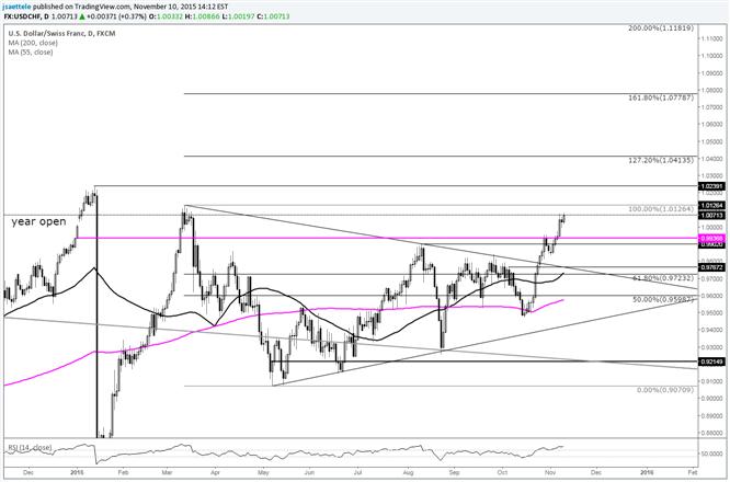 USD/CHF Follows Through on Triangle Breakout